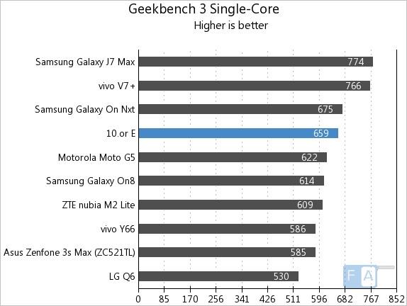 10.or E Geekbench 3 Single-Core
