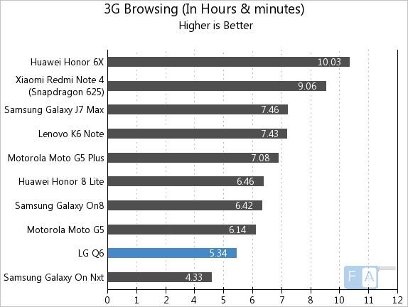 LG Q6 3G Browsing