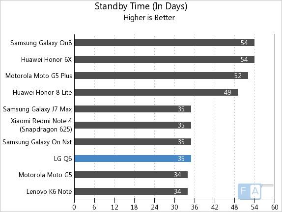 LG Q6 Standby Time