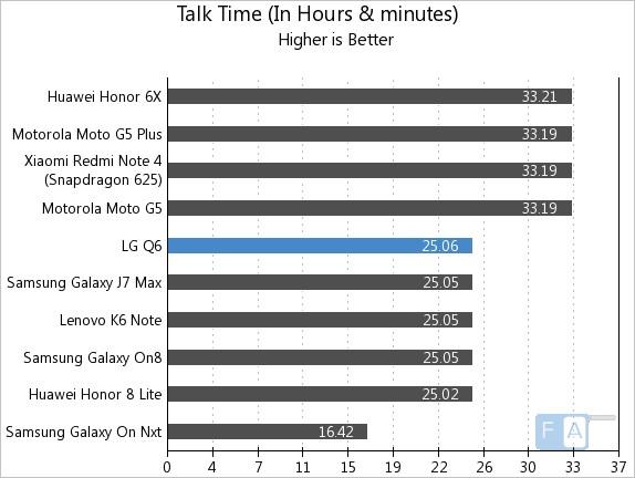 LG Q6 Talk Time