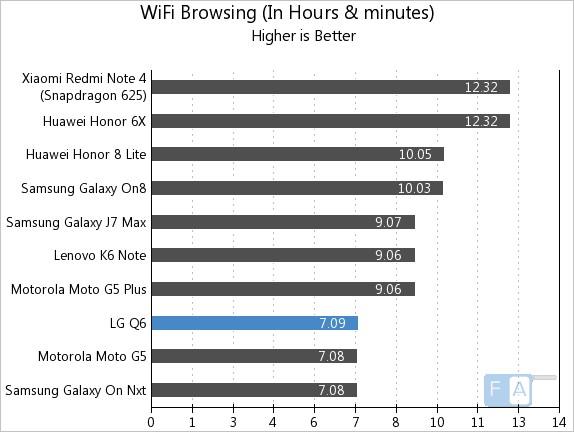 LG Q6 WiFi Browsing