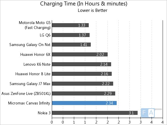 Micromax Canvas Infinity Charging Time