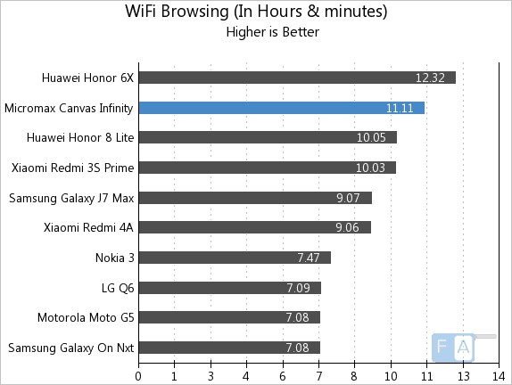 Micromax Canvas Infinity WiFi Browsing