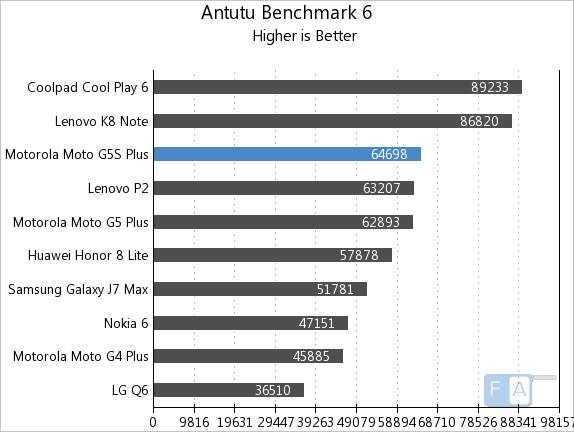 Moto G5S Plus AnTuTu 5