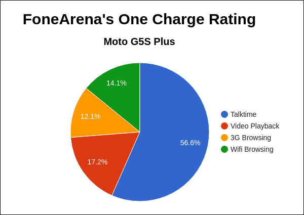 Moto G5S Plus FA One Charge Rating Pie Chart