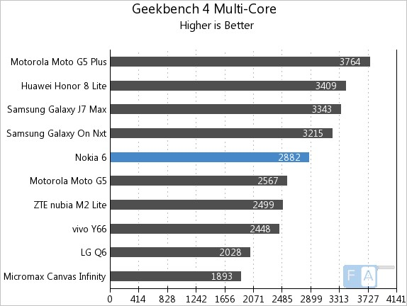 Nokia 6 Geekbench 3 Multi-Core