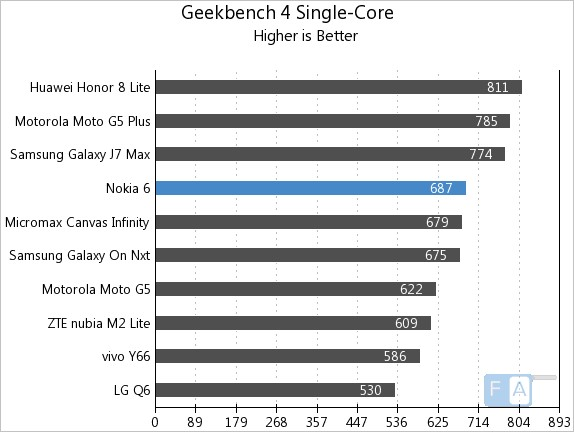 Nokia 6 Geekbench 3 Single-Core