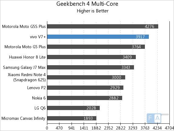 Vivo V7+Geekbench 4 Multi-Core
