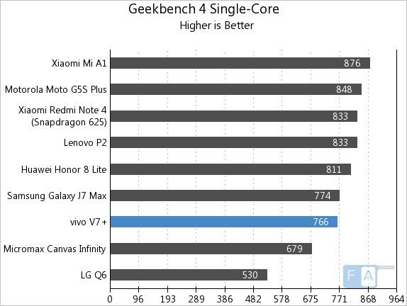 Vivo V7+Geekbench 4 Single Core