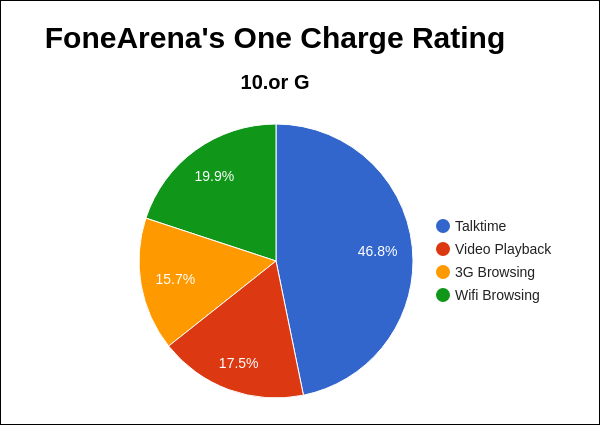 10.or G FoneArena One Charge Rating Pie Chart