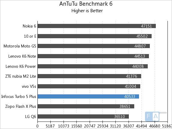 InFocus Turbo 5 Plus AnTuTu Benchmark 6