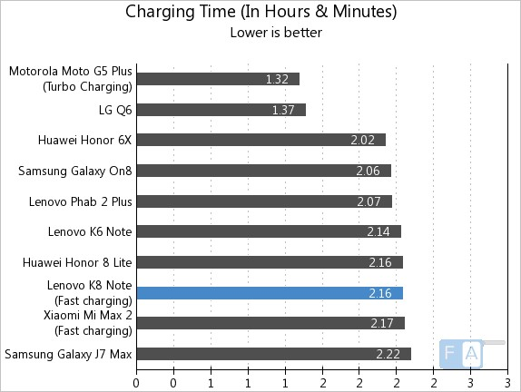 Lenovo K8 Note Battery Life Test #OneChargeRating