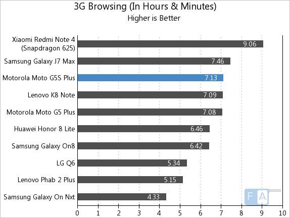 Moto G5S Plus 3G Browsing