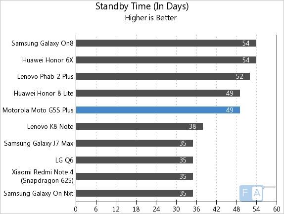 Moto G5S Plus Standby Time