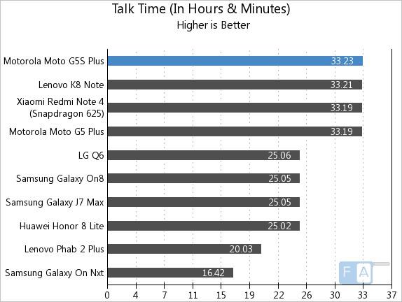 Moto G5S Plus Talk Time