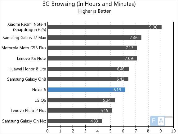 Nokia 6 3G Browsing