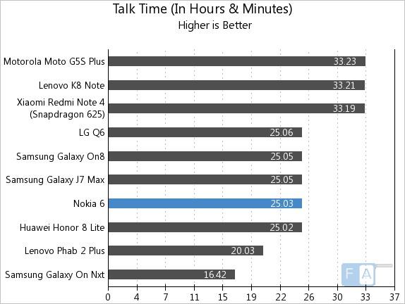 Nokia 6 Talk Time
