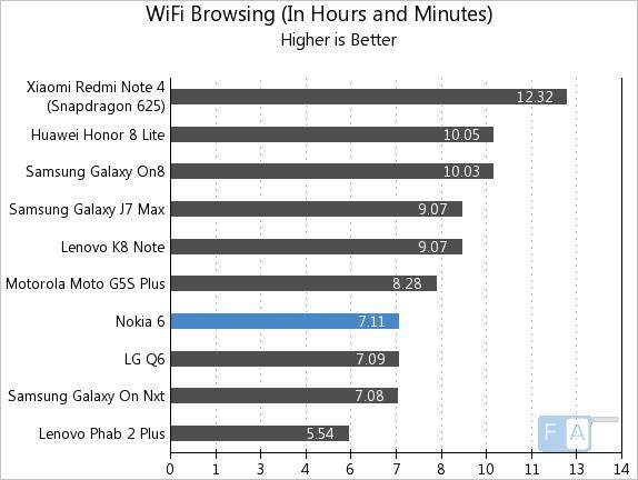 Nokia 6 WiFi Browsing