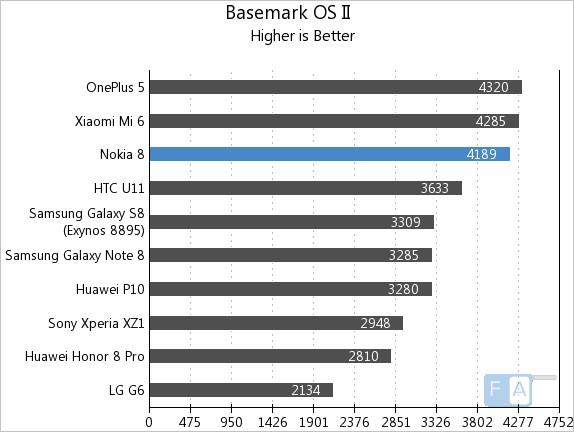 Nokia 8 Basemark OS II