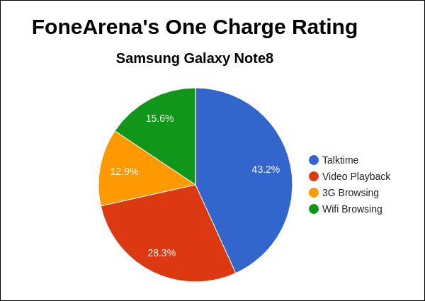 Samsung Galaxy Note8 FoneArena One Charge Rating Pie Chart