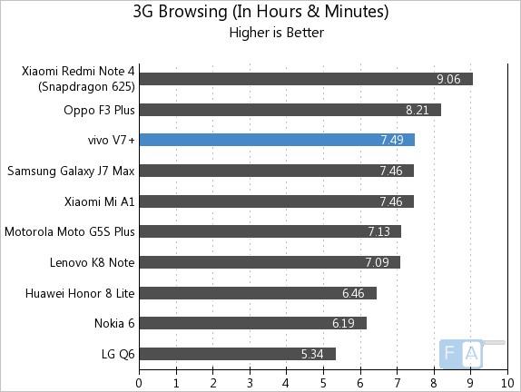 Vivo V7+ 3G Browsing
