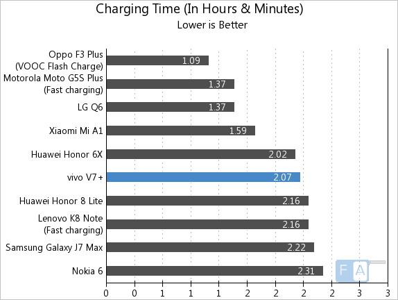Vivo V7+ Charging Time