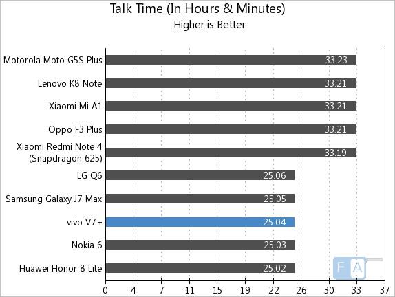 Vivo V7+ Talk Time