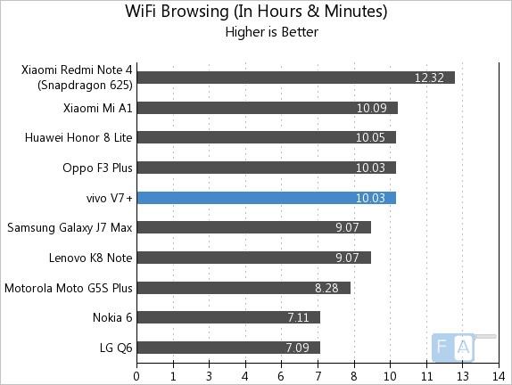 Vivo V7+ WiFi Browsing