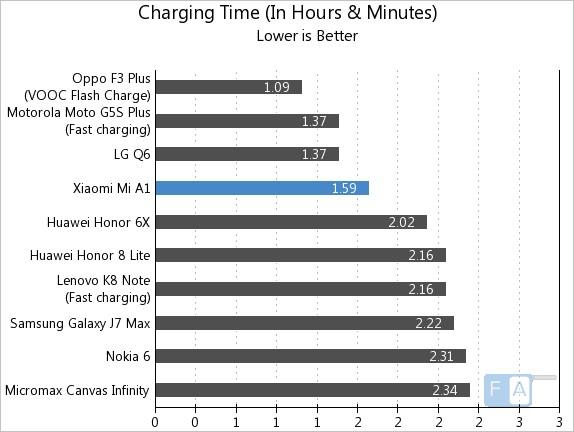 Xiaomi Mi A1 Charging Time