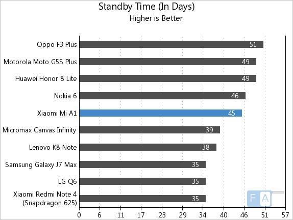 Xiaomi Mi A1 Standby Time