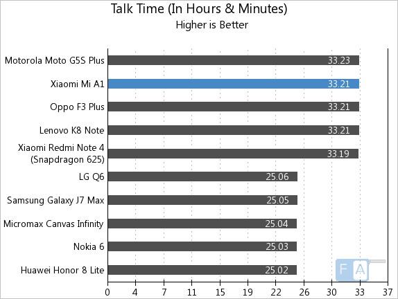 Xiaomi Mi A1 Talk Time