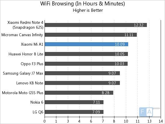 Xiaomi Mi A1 WiFi Browsing