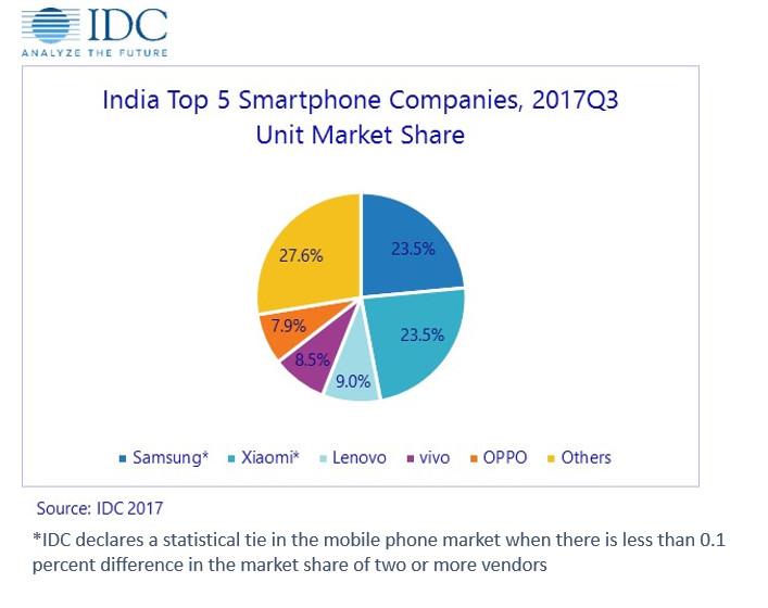 IDC India market Q3 2017