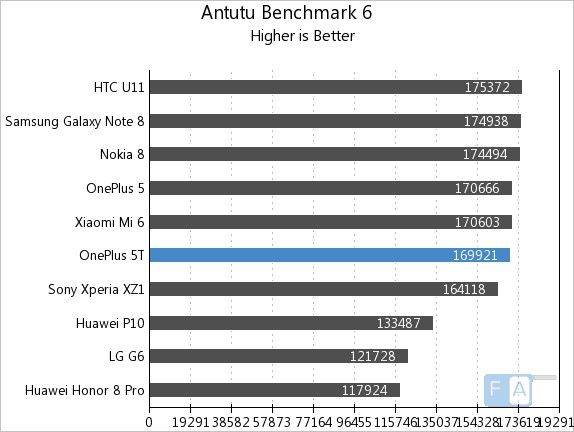 OnePlus 5T AnTuTu 6