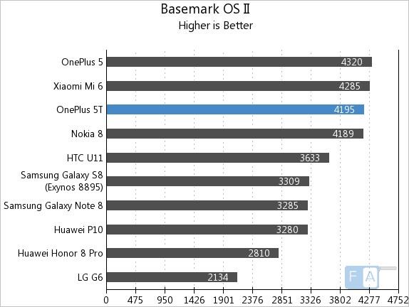 OnePlus 5T Basemark OS II