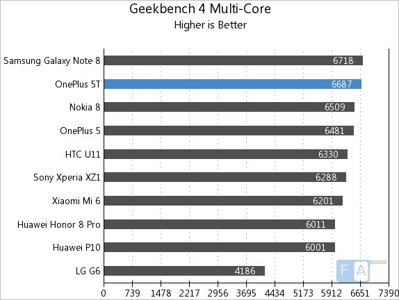 OnePlus 5T Geekbench 4 Multi-Core