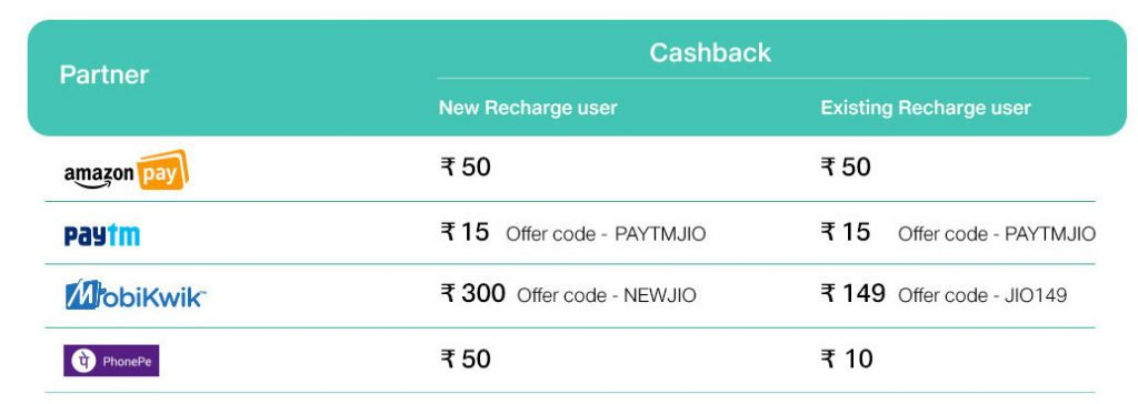 Reliance Jio cashback offers Dec 25 2017