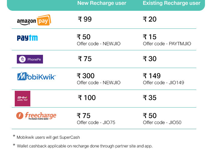 Reliance Jio cashback offers Nov 2017