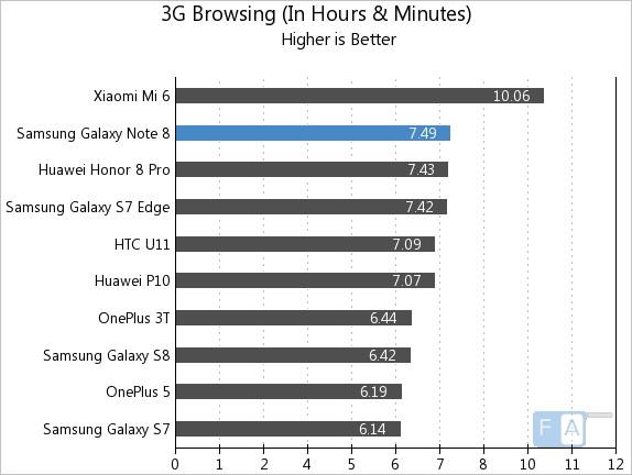 Samsung Galaxy Note 8 3G Browsing
