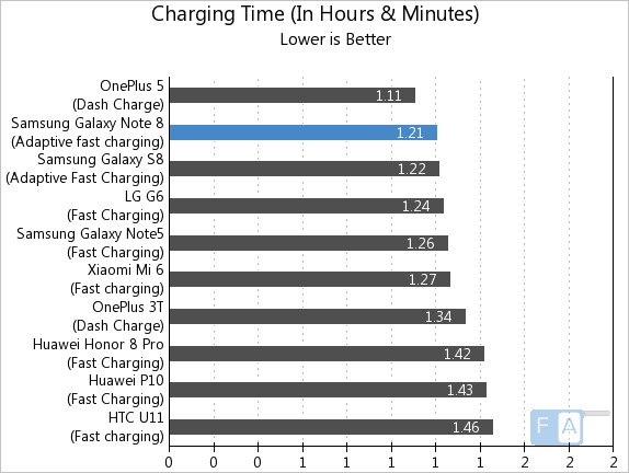 Samsung Galaxy Note 8 Charging Time