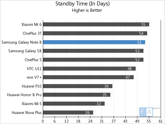 Samsung Galaxy Note 8 Standby Time