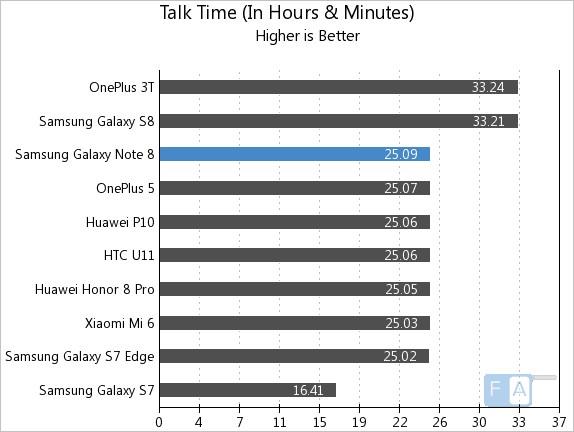 Samsung Galaxy Note 8 Talk Time