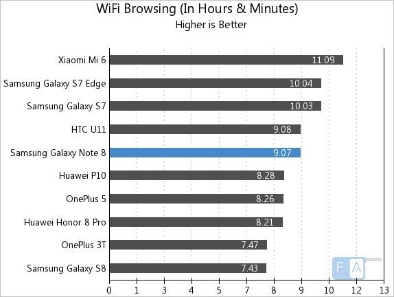 Samsung Galaxy Note 8 WiFi Browsing