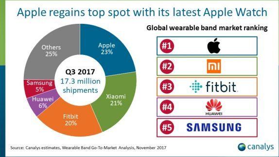 Smartwatch Market Q3 2017
