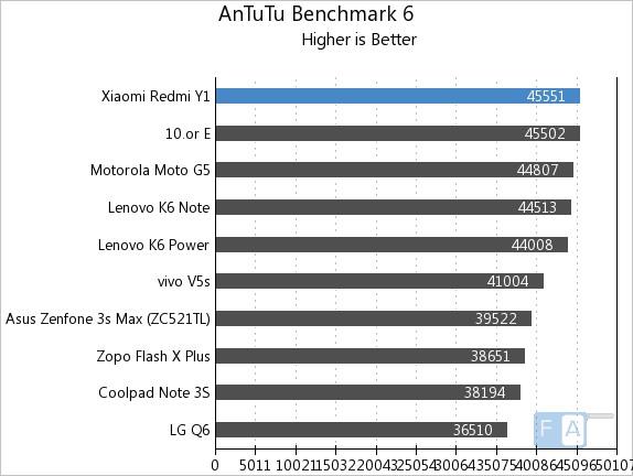 Xiaomi Redmi Y1 AnTuTu 6