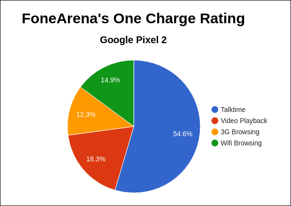 Google Pixel 2 FoneArena One Charge Rating Pie Chart