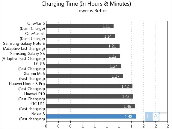 Nokia 8 Charging Time