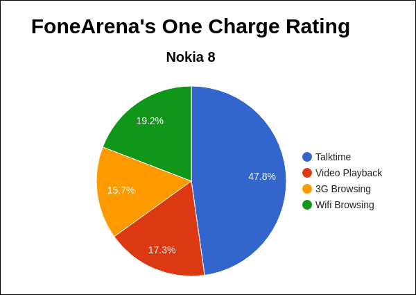 Nokia 8 FoneArena One Charge Rating Pie Chart