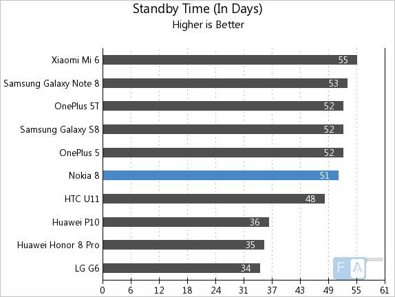 Nokia 8 Standby Time
