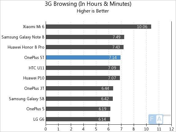OnePlus 5T 3G Browsing